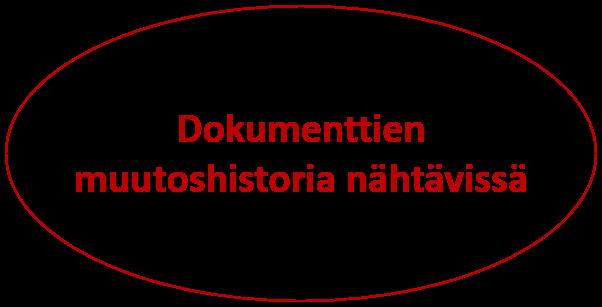 muutoshistoria