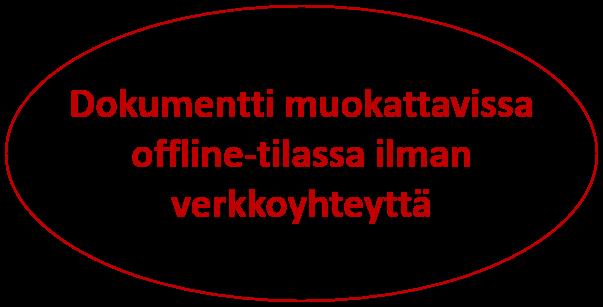 Offline-tilassa dokumentin muokkaus
